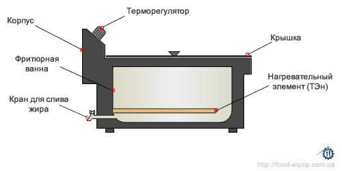 конструкция чебуречницы