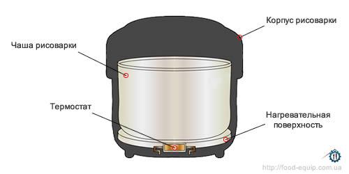 схема устройства рисоварки