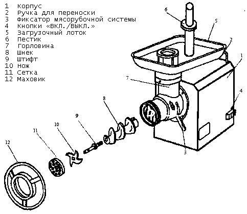 Изображение 2. Мясорубка профессиональная TC 12-2000U (220)